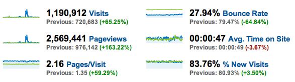 Redesign Analytics